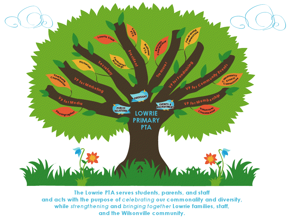 Lowrie PTA Org Tree